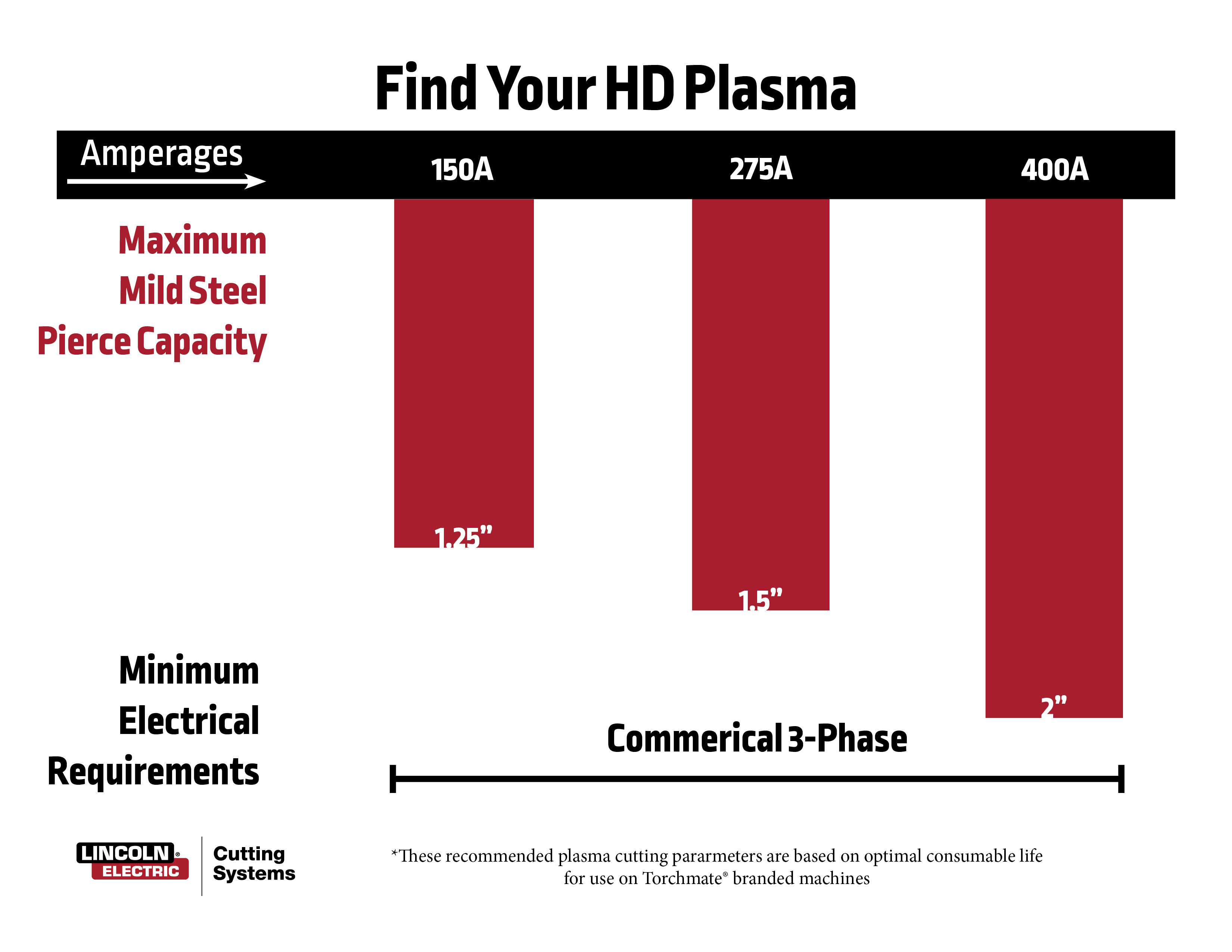 High Definition (HD) Plasma Cutters   Info and Specs   Torchmate