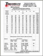 Milling Speeds chart provided by Torchmate CNC Plasma Cutting Machines and Accessories