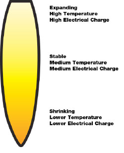 plasma temperature